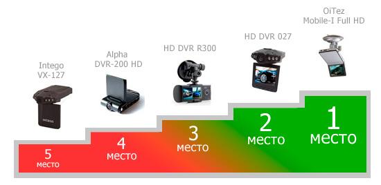 Авторегистратор-какой как сделать удаленный доступ к видеорегистратору